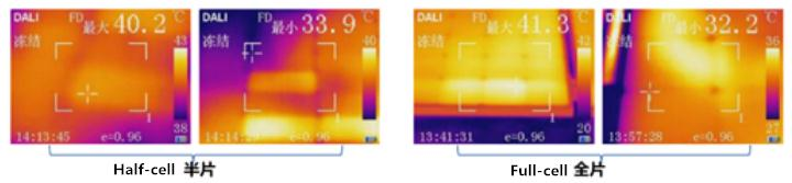Comparison of Working Temperature Difference between Half-cell Modules and Full-cell Modules