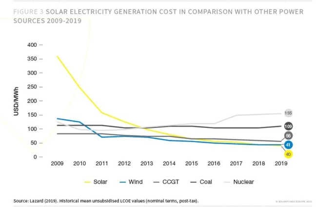 Comparison of the photovoltaic power generation cost with that of other energy sources 2009-2019