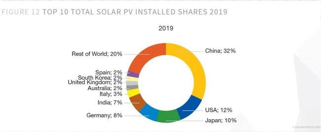 Top 10 Global Photovoltaic Installation Shares 2019