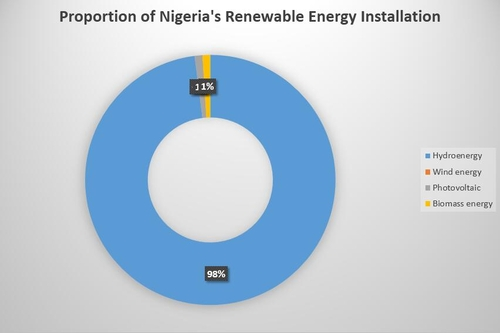 Proportion of Nigeria's Renewable Energy Installation